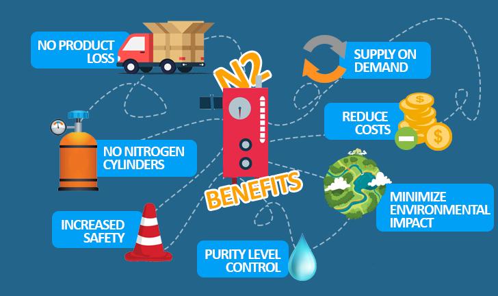 nitrogen generator benefits