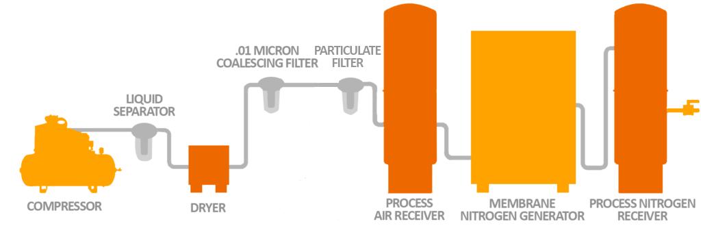 membrane nitrogen generator process flow