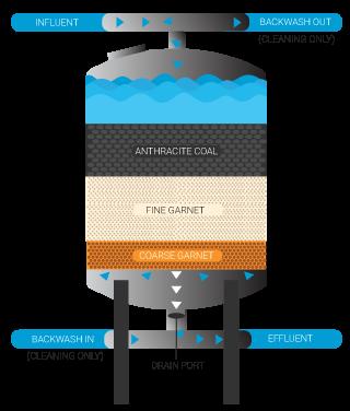 media filters diagram