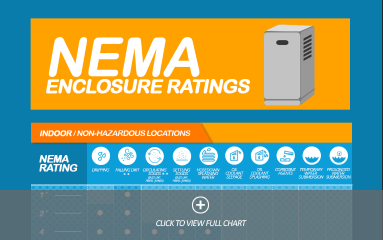 NEMA Rating Chart