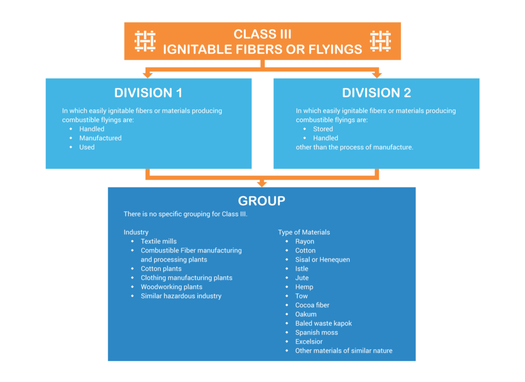 Class III Enclosures