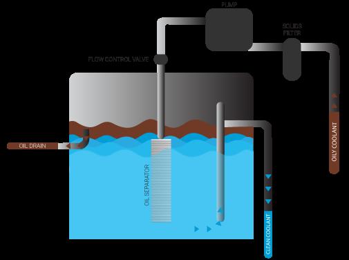 tramp oil skimmer diagram