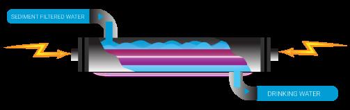 ultraviolet purification diagram