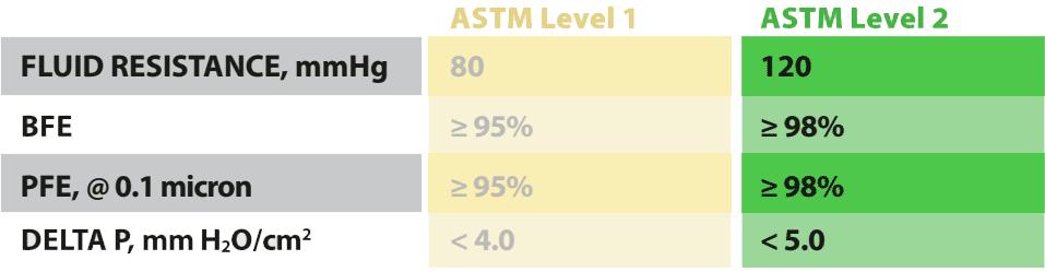 ASTM Level 2